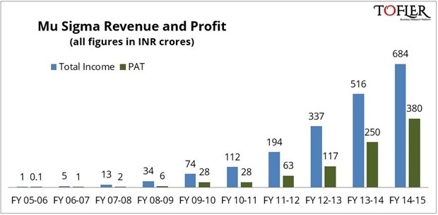 MuSigma Revenue Profits