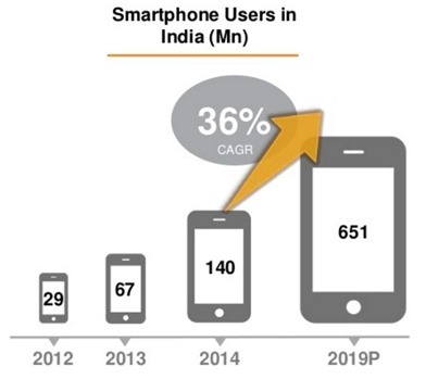 Smnartphone Growth