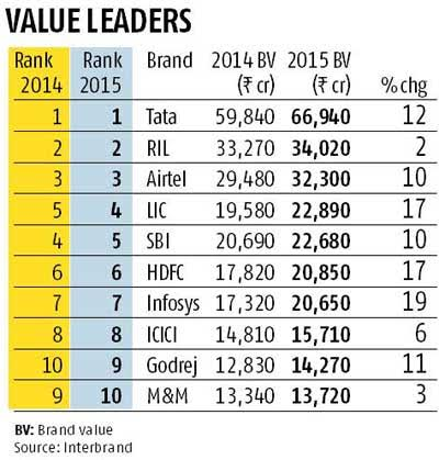 The Top 30 Indian Brands of 2015