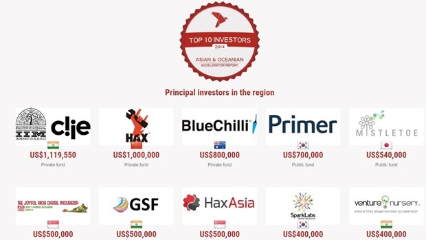 Top 10 Asian Accelerators