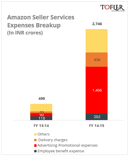 Amazon India Expenses breakup