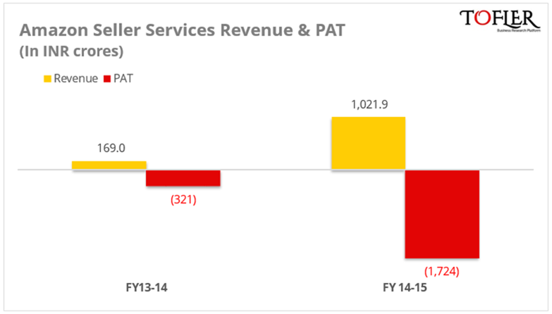 Amazon India revenue & PAT in FY 15