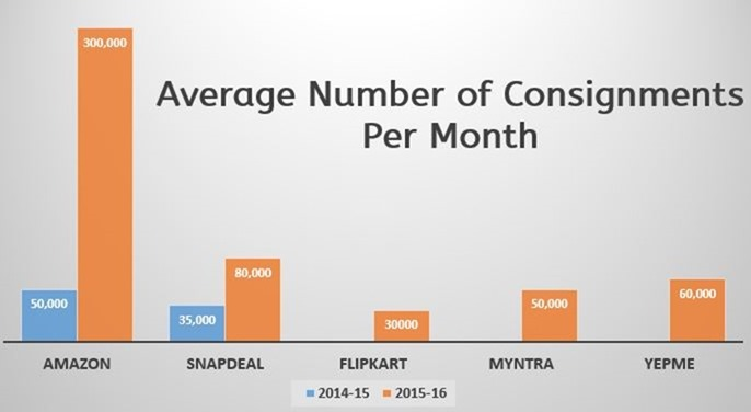 Average Number of Consignments