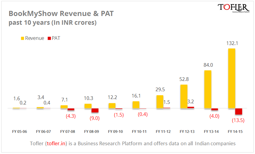 BookMyShow revenue and PAT reports Tofler