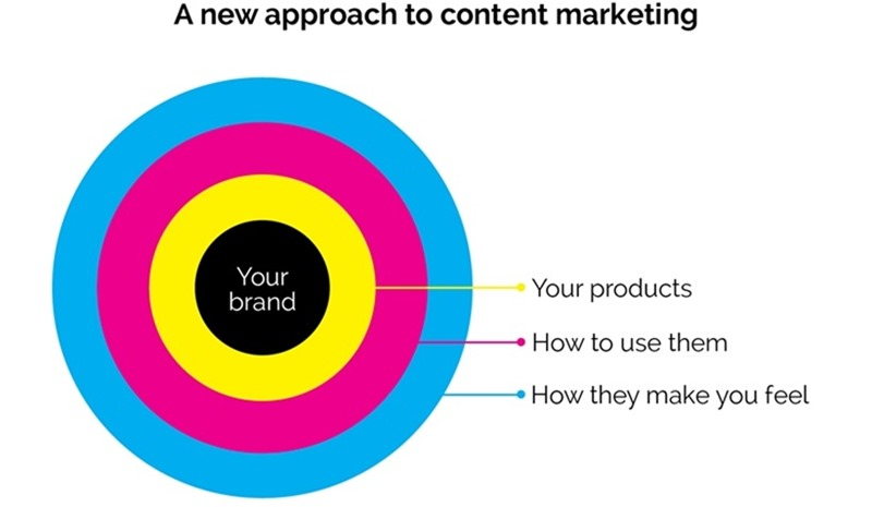 Content-marketing-graph