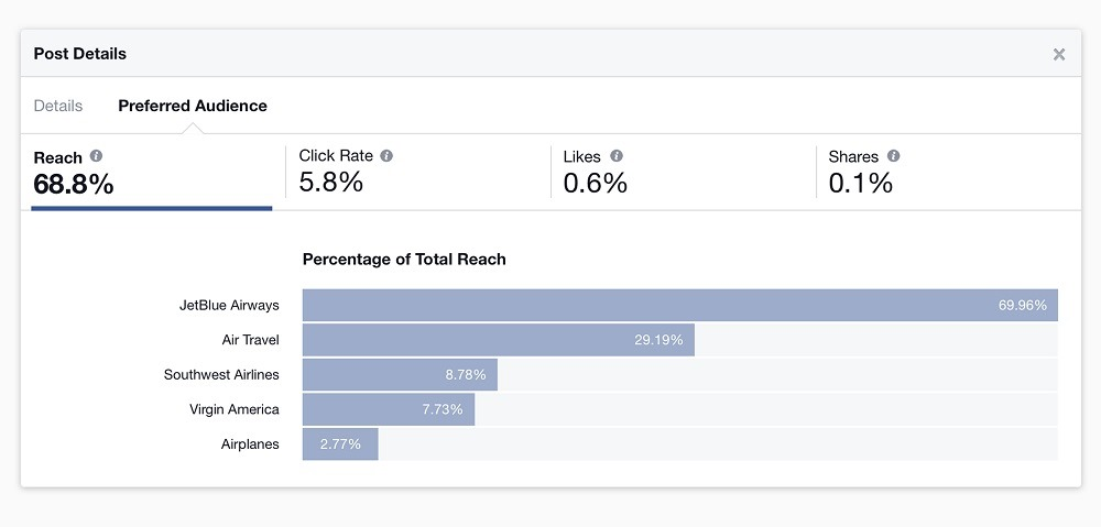 Facebook Audience Insights Targeting