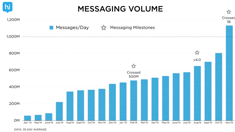 Hike Messaging Volume Growth