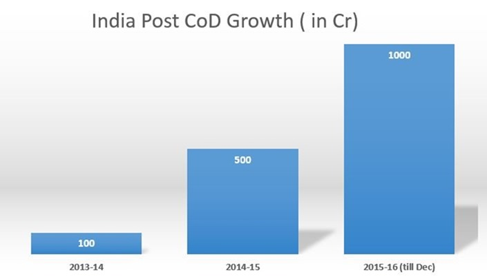 India Post COD Growth