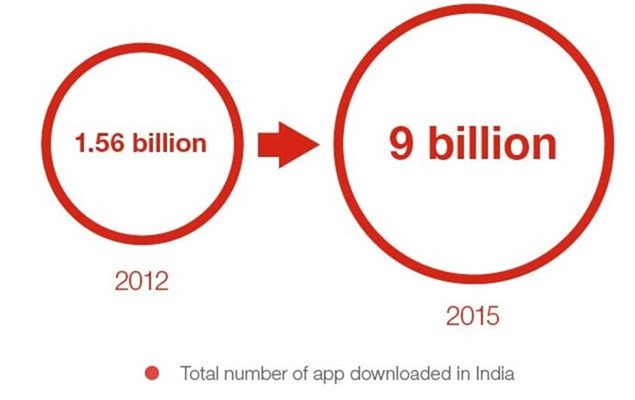 Indian app downloads