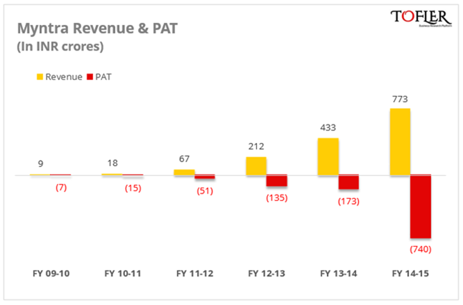 Myntra Revenue & PAT since inception