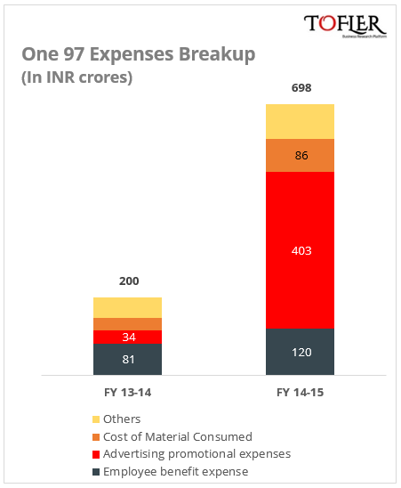 One97 Expenses Breakup