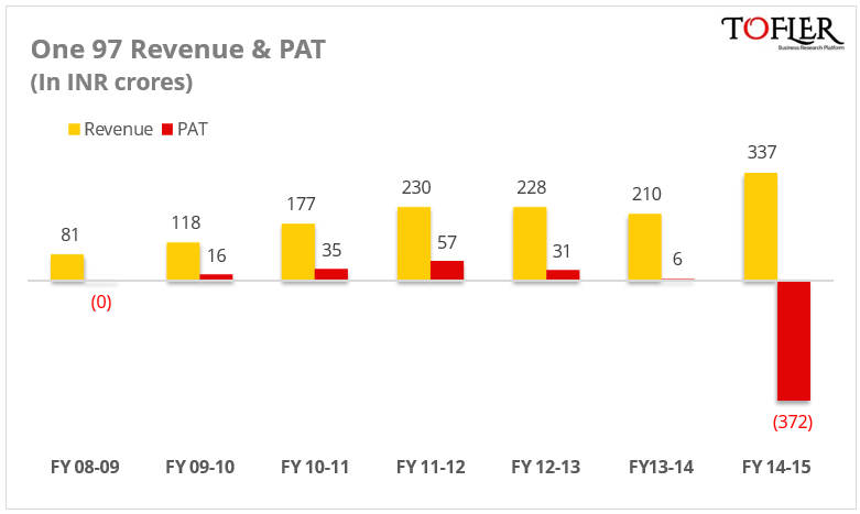 One97 Revenue & PAT