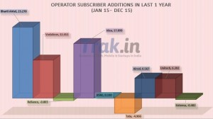 Telecom Stats: India Adds 67.3M New Mobile Subscribers in 2015, Total Reaches 1011M