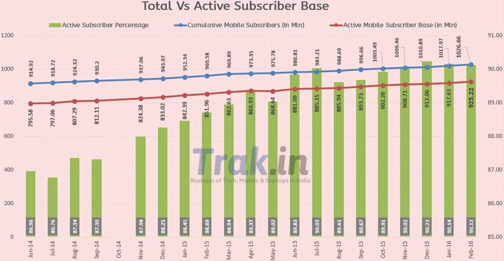 Active Subscriber Base Feb 2016