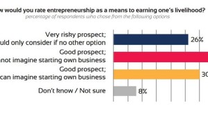 A Majority of Indians Now View Entrepreneurship In A Positive Way: Report