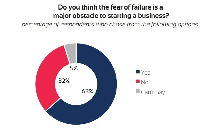 Fear of Failure1