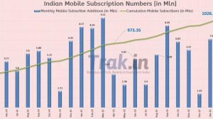 India Mobile Stats Feb 2016: 8.7M New, 1027M Total, 205M MNP Requests, Airtel Market Share at 24.22%