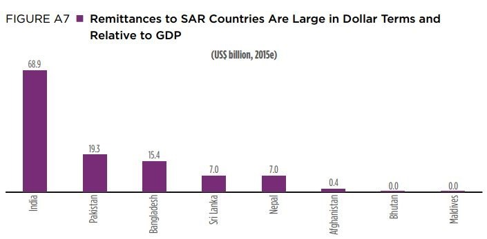 Remittances in SAR Countries