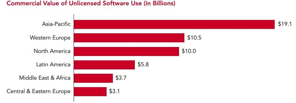 Commercial Value of unlicensed software