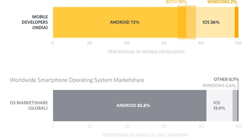 Mobile developers Landscape