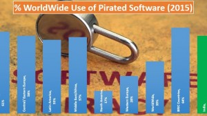 Use of Pirated Software Comes Down in India, But Still Extremely High at 58%