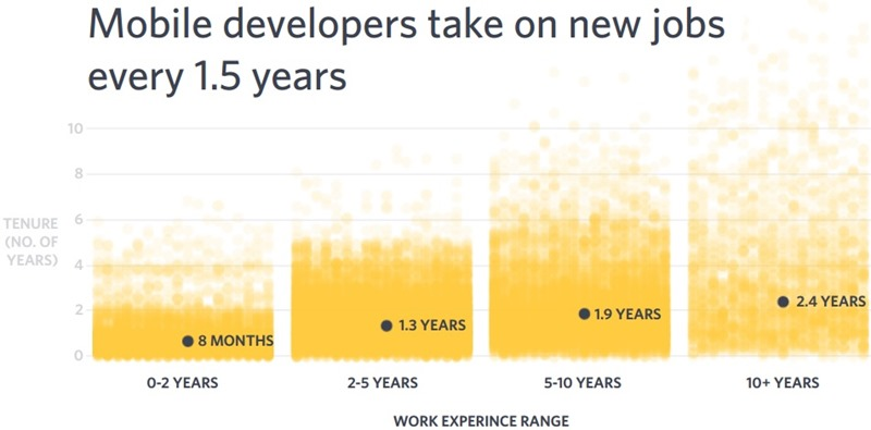 mobile developers experience