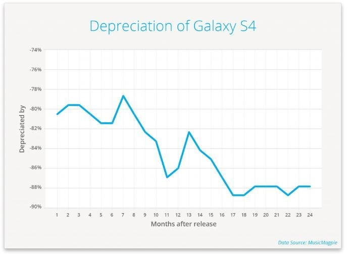 Galaxy S4 depreciation