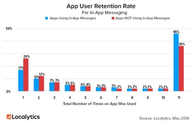 In-App-Messaging-User-Retention
