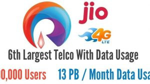 Reliance Jio Becomes 6th Largest Telco In Terms Of Data Usage Even Before Public Launch