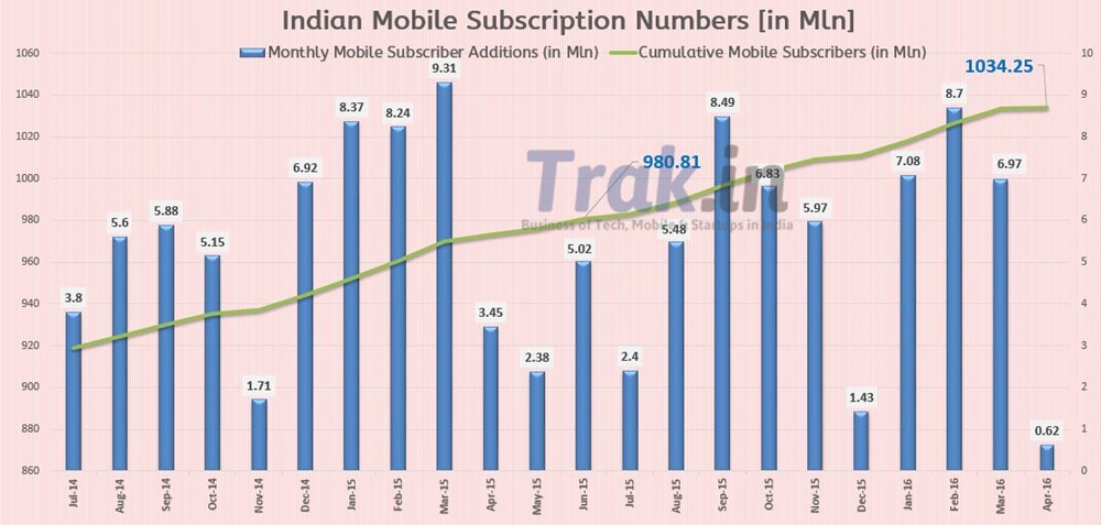 Mobile Subscriber Additions April2016