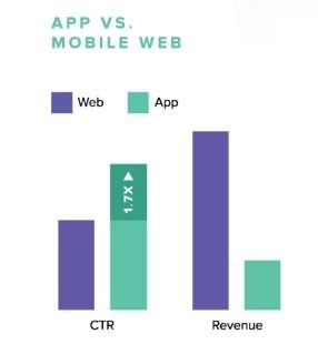 App vs Mobile Web