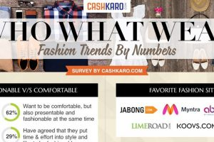 Quality Matters, Celebrity Influence Does Not for Fashion Buyers: CashKaro Survey