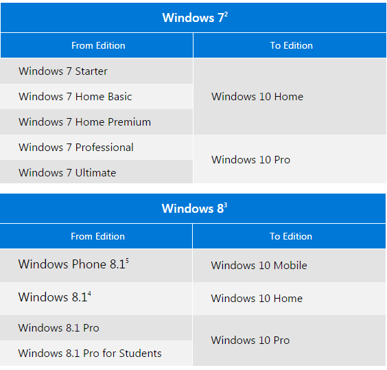 Windows 10 upgrade eligibility