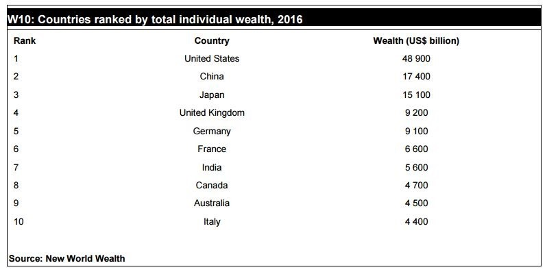 Wealthiest COuntries World