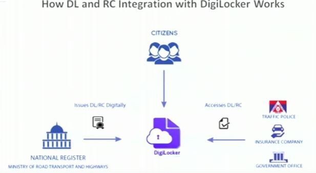 DL RC on DIgiLocker