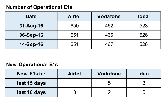 Jio Talks About PoI Augmentation From Leading Telcos