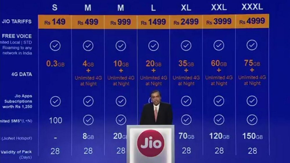 Jio Tariffs Full