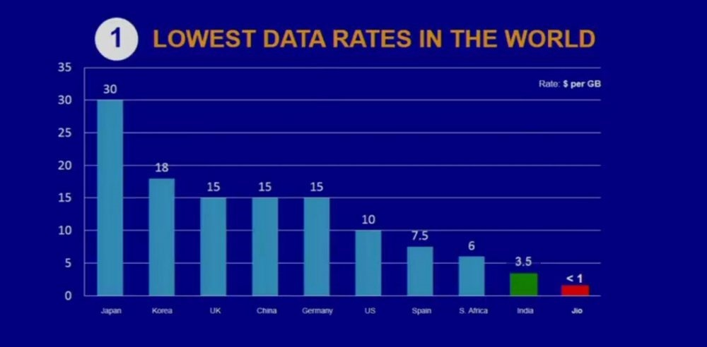 Reliance Data Rates Lowest in the world
