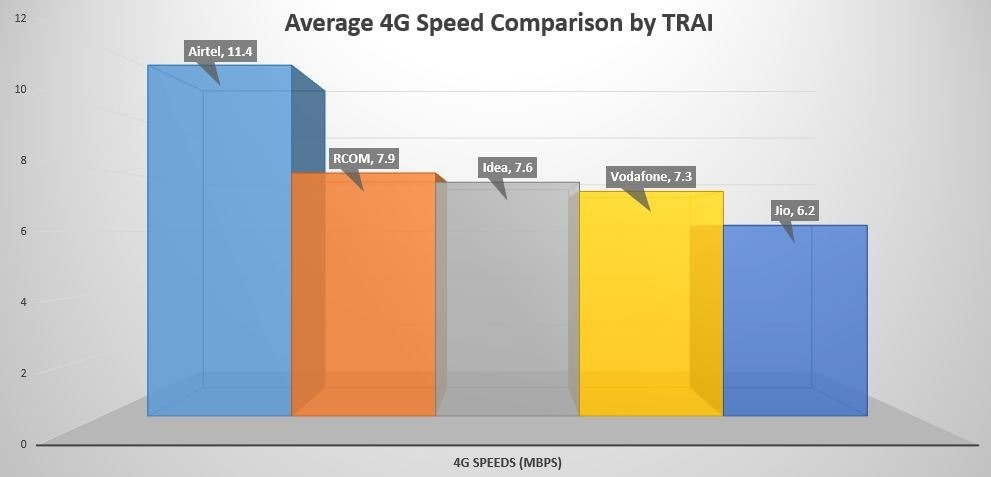Average 4G Speed Comparison