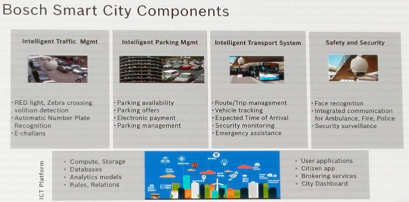 boschs climo smart cities - 817×404