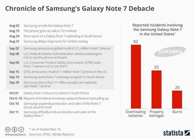 Samsung Galaxy Debacle
