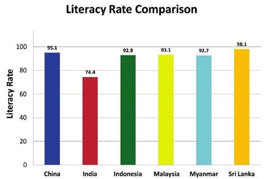 literacy rate comparison