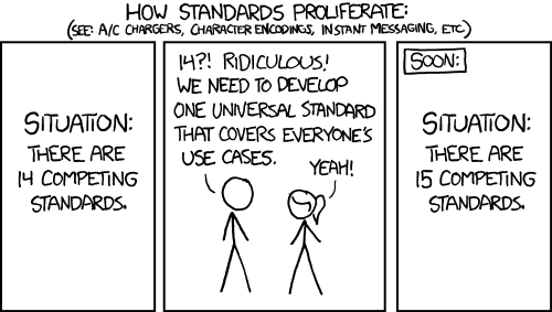 How Standards work