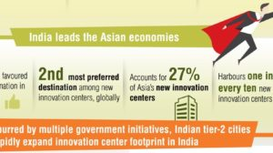 India Top in Asia & 3rd in The World on The Innovation Chart: Capgemini