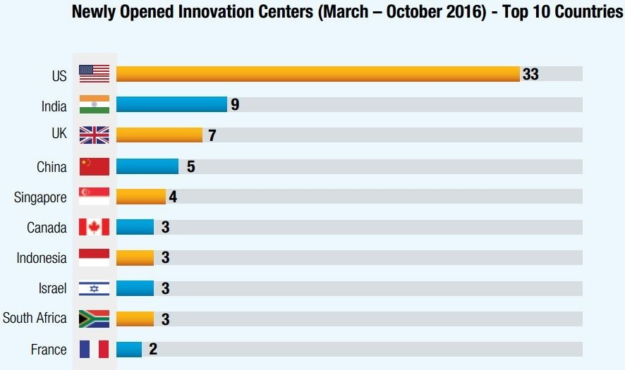 India New innovation centers
