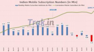 Mobile Subscribers Stats Sept 2016: Jio Drives Highest Monthly Mobile Subscriber Additions in last 5 Years!