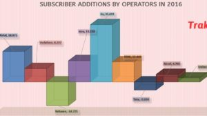 Telecom Stats Oct 2016: Reliance Jio Added 19.6 Mln New Subscribers; Total Reaches 1078.62 Mln!