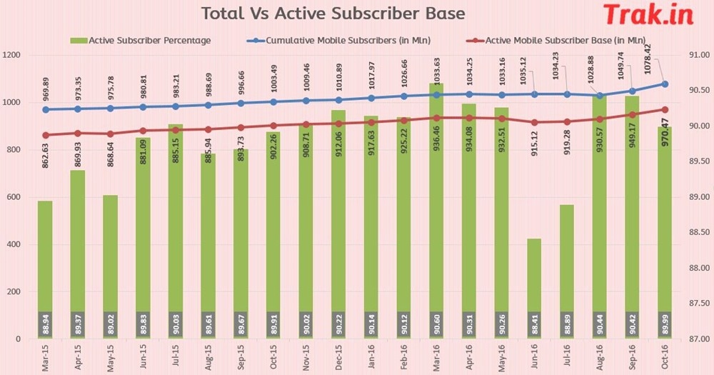 active vs total mobile subscribers Oct2016