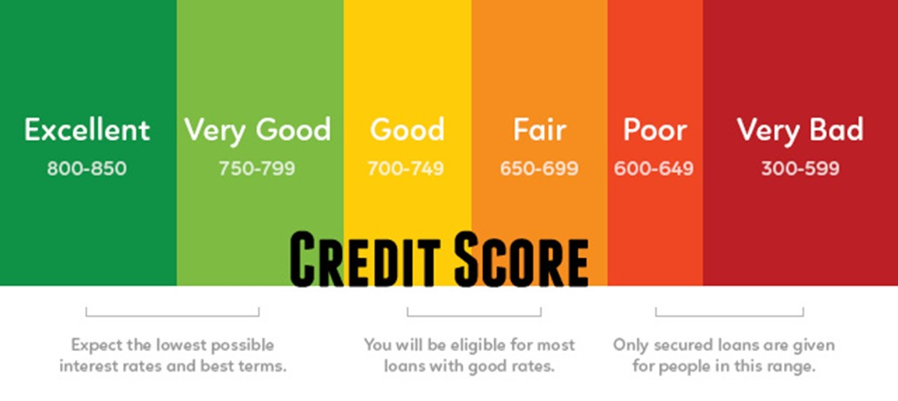 Home Loan Interest Rates Will Now Be Linked To Your Credit Score; BoB Becomes 1st Bank To Implement This!