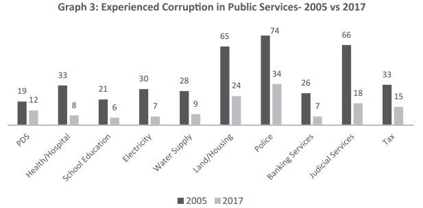 Corruption in public services